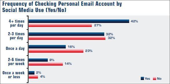 email-socialmedia