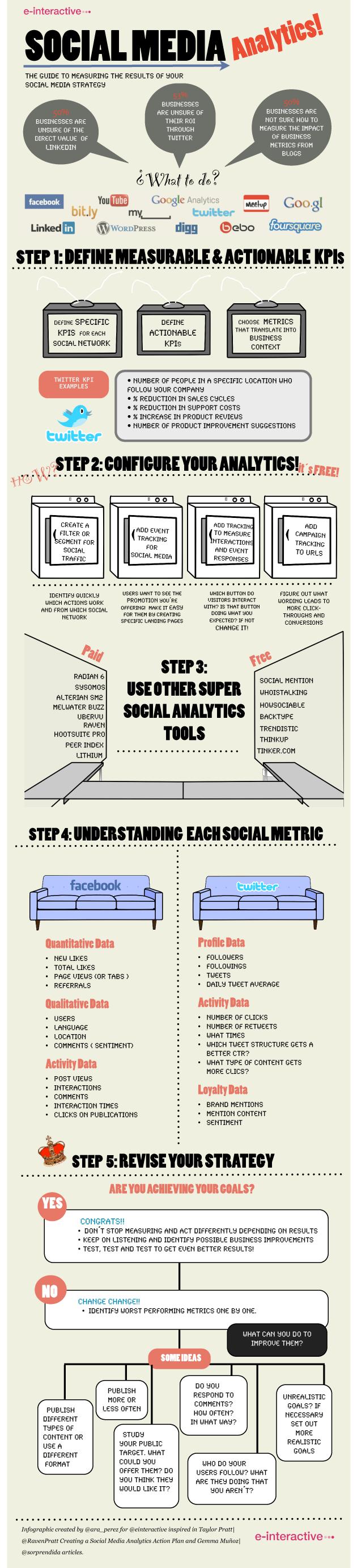 Social-Media-Analytics-Infographic1