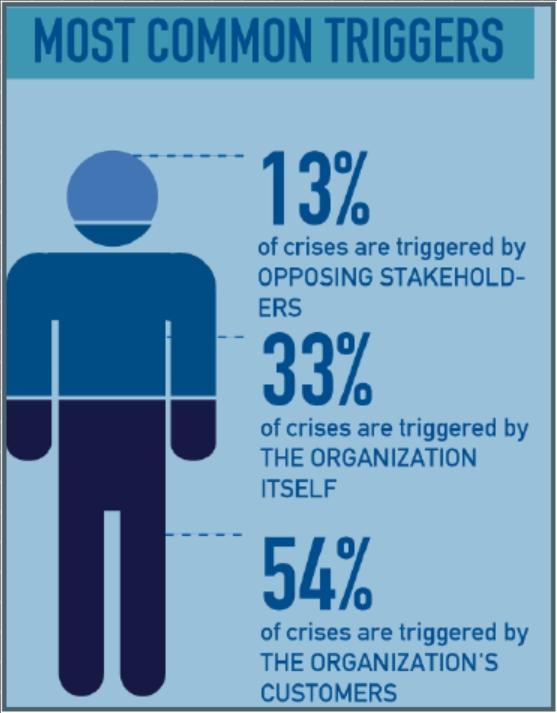 social media crises trigger