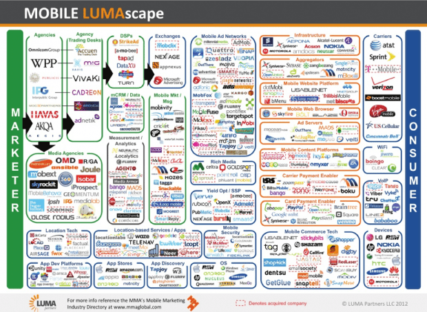 mobile-marketing-chart