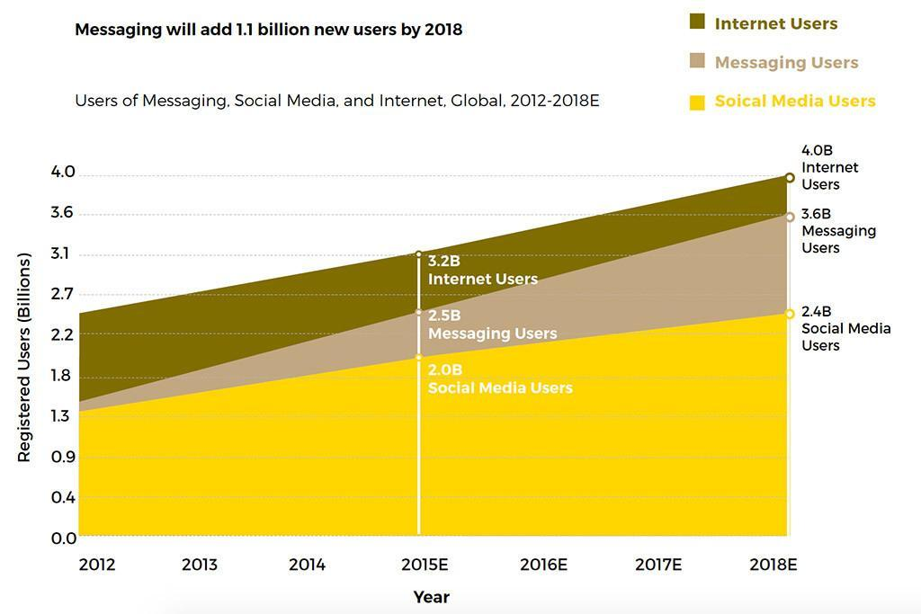 previsioni messaging 2015 - 2018