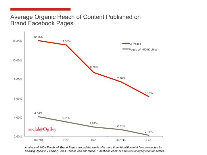 Diminuzione Facebook organic reach