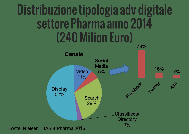 Statistiche spesa pubblicyaria pharma 2014 (dati Nielsen)