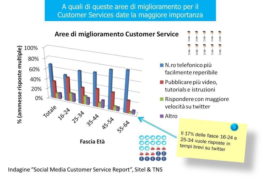 Aree di miglioramento per il Customer Service