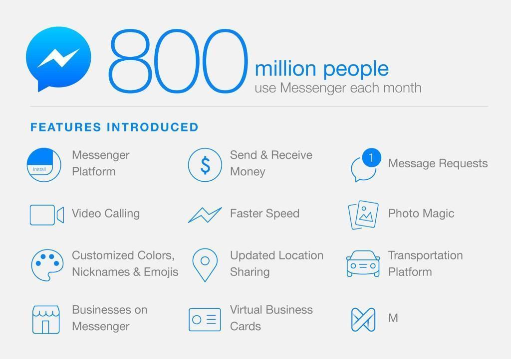 Facebook messenger 800 million