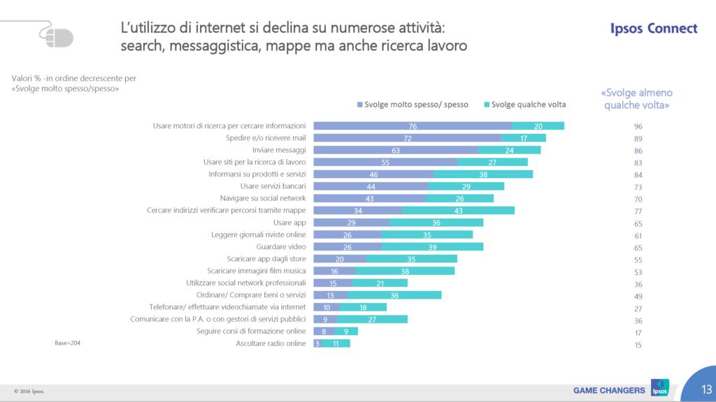 competenze digitali over 50: utilizzo strumenti