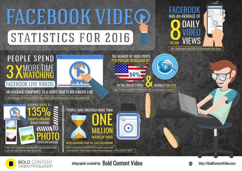 statistiche facebook live streaming 2016