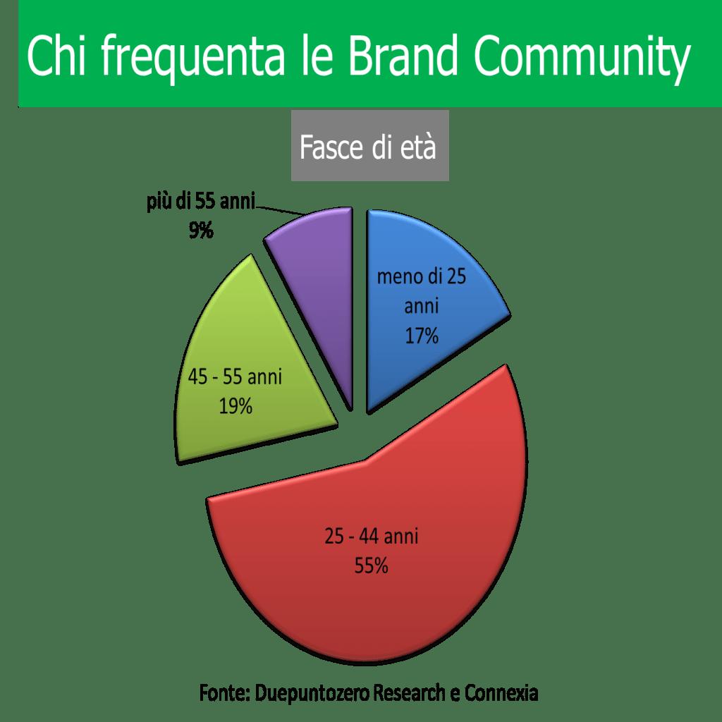 Brand Community users