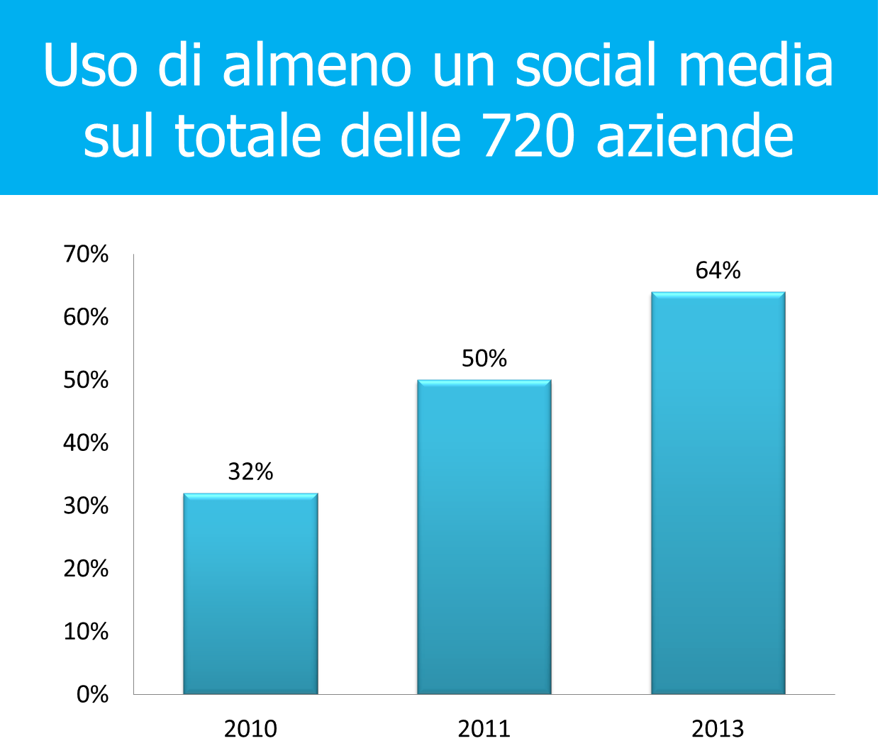 Fig 2 uso social networks
