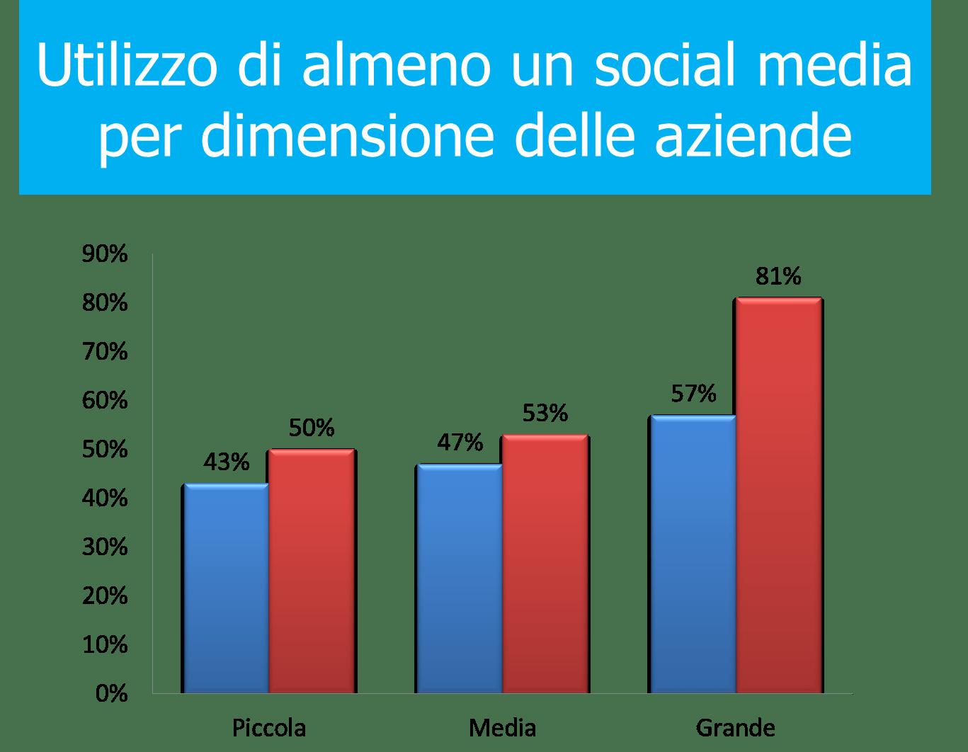 Fig 3 uso social networks dimensione
