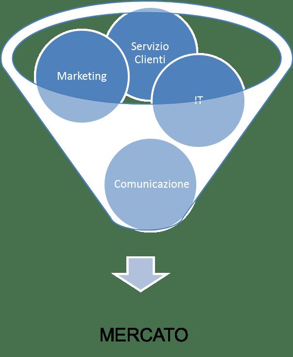 Fig.1: Settori aziendali