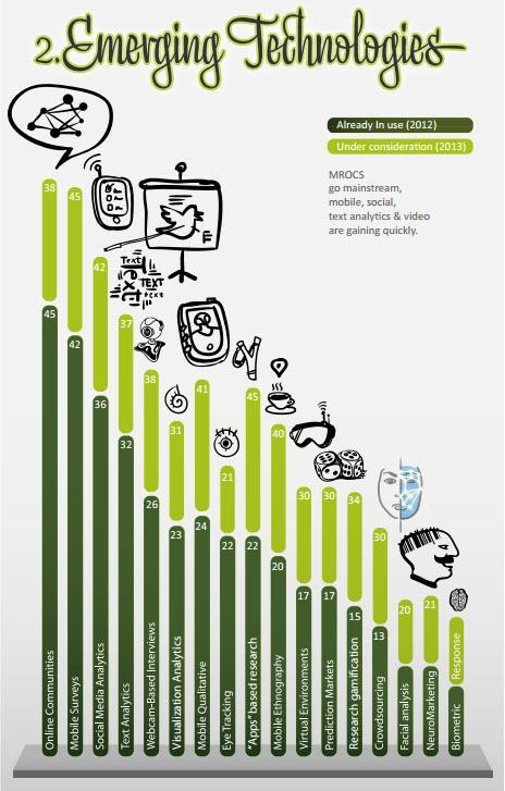 Greenbook Research Industry Trends Report 2013
