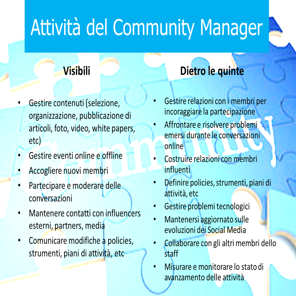 Community Manager tasks