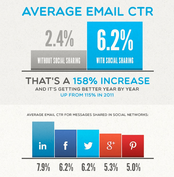 Fig. 2 Email social sharing