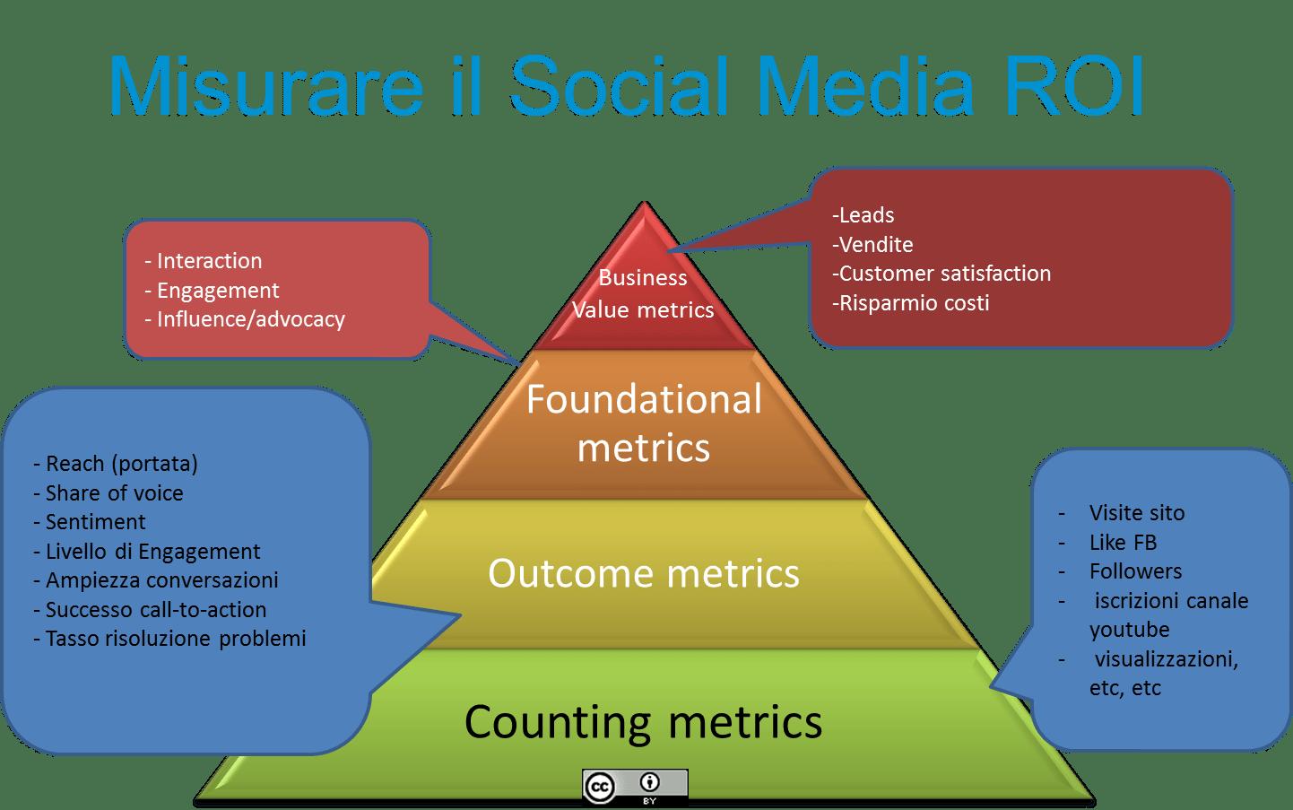 Misurare Social Media ROI
