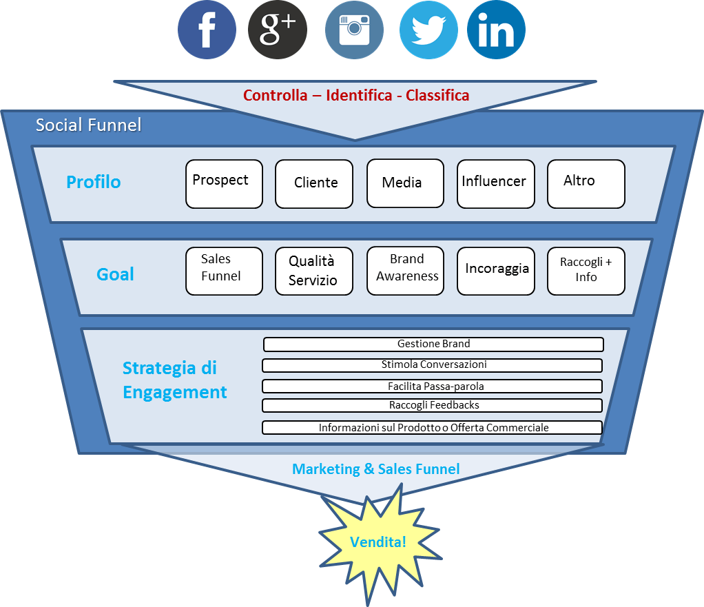 vendere con i social media | R2 - social_funnel