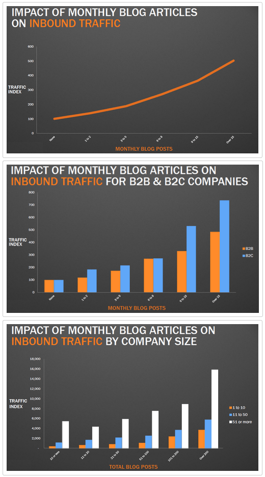 blogging-website-traffic