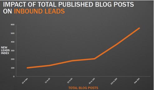bloggingvsleads