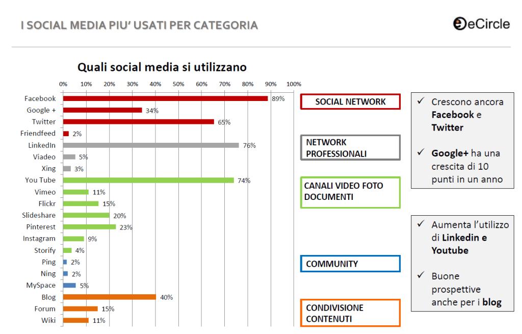 I social media più usati (indagine Italia)