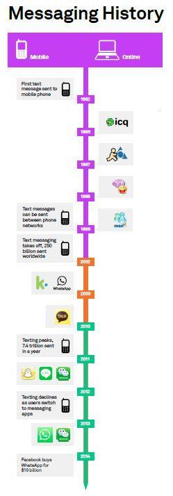 instant messaging history