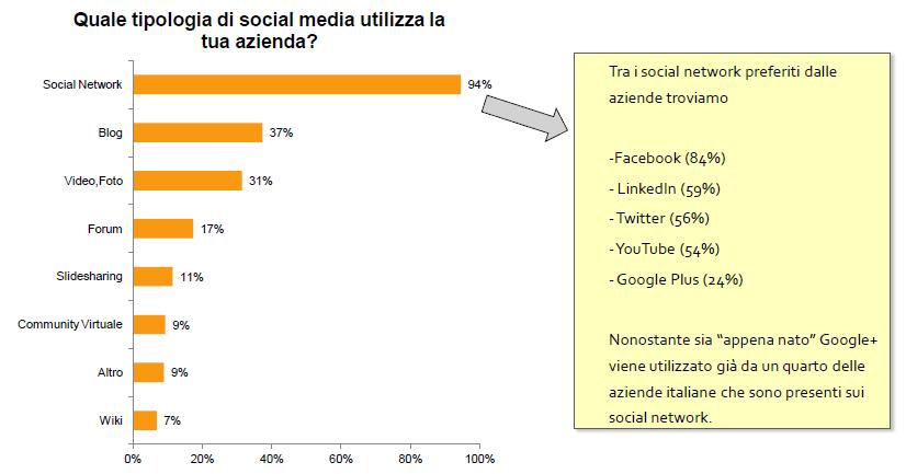 social media aziende italia