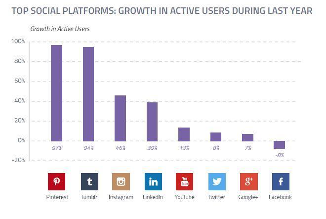statistiche social media 2015