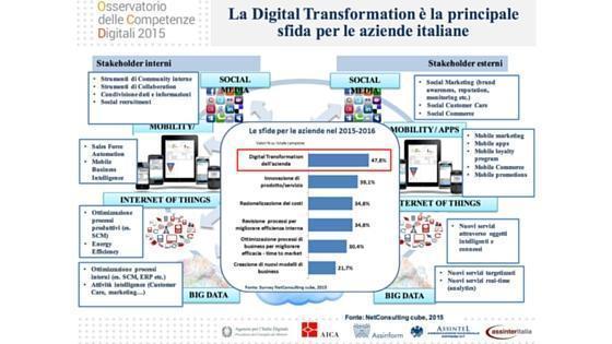 blog post - Osservatorio Competenze Digitali