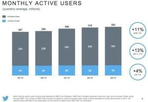 crescita twitter