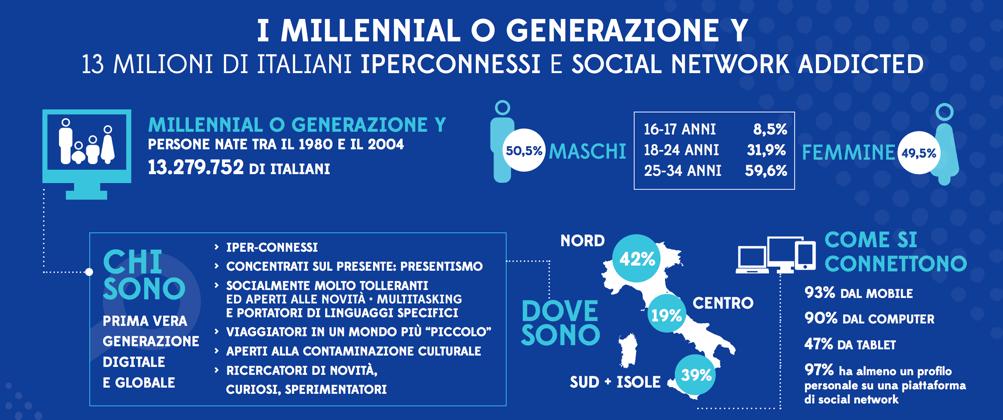 Fig-2 Indagine millennials