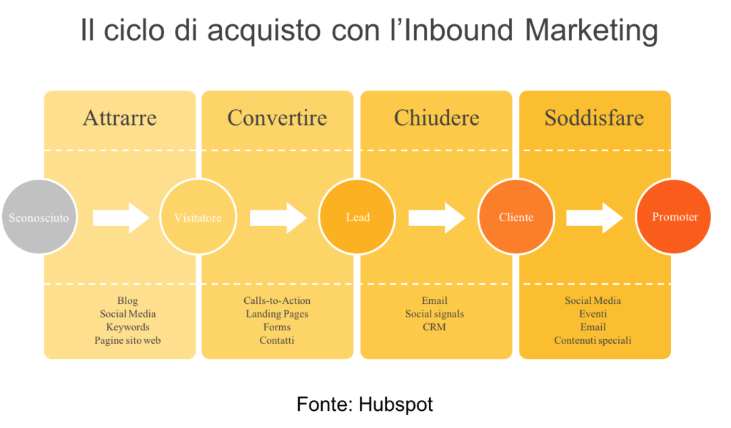 corso trovare clienti online Inbound Marketing