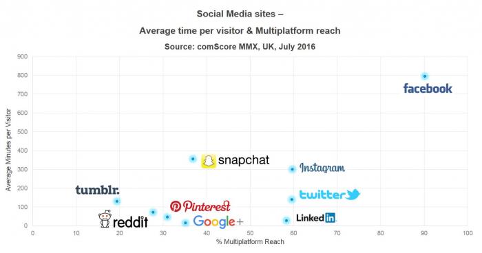 statistiche social media - comscore