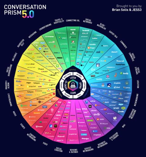 tutti i social media - conversation prism 5.0