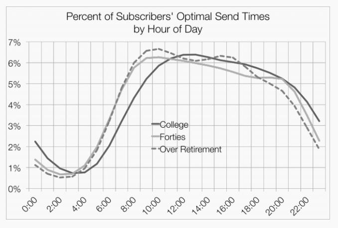 tempo ottimale invio email per eta