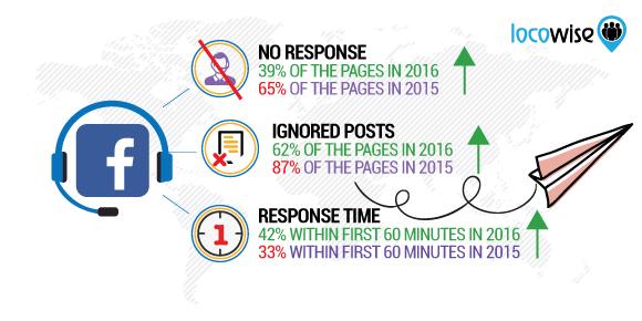 Fig-3 statistiche facebook- tempo di risposta