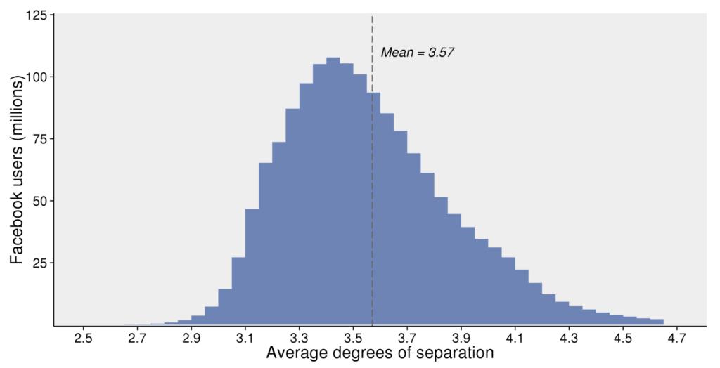 Fig-4 statistiche facebook - gradi di separazione