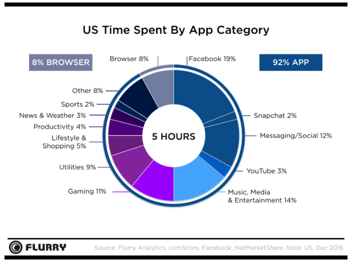 Fig-5 statistiche facebook - tempo su mobile
