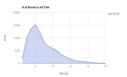 Fig-6 statistiche facebook - lunghezza titolo