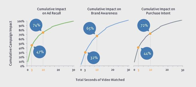 Fig-7 statistiche facebook - video recall