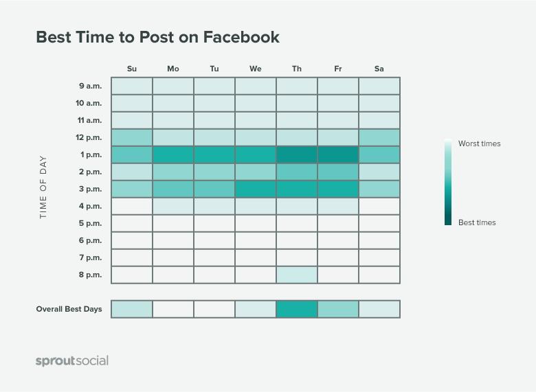 Fig. 10 statistiche facebook tempo migliore pubblicazione