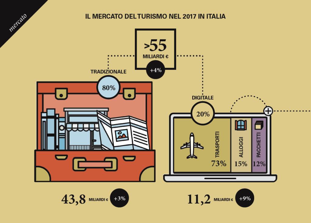 mercato digitale turismo 2017