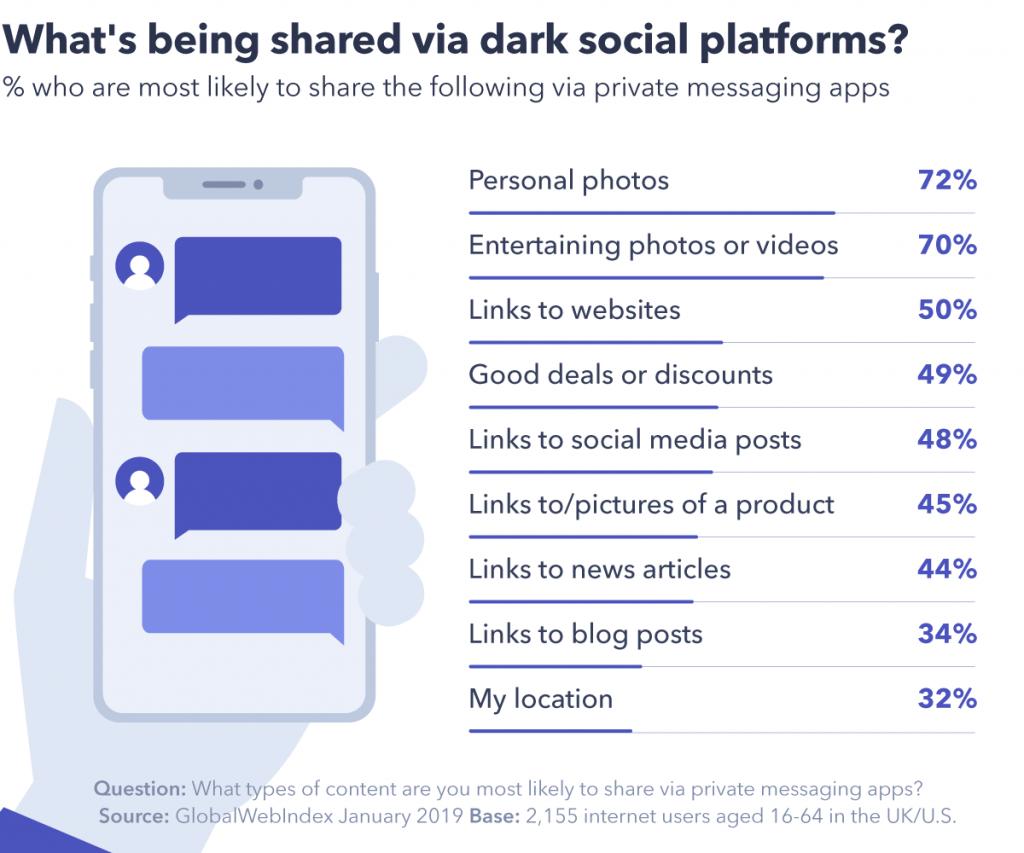 dark social web indagine fig-2