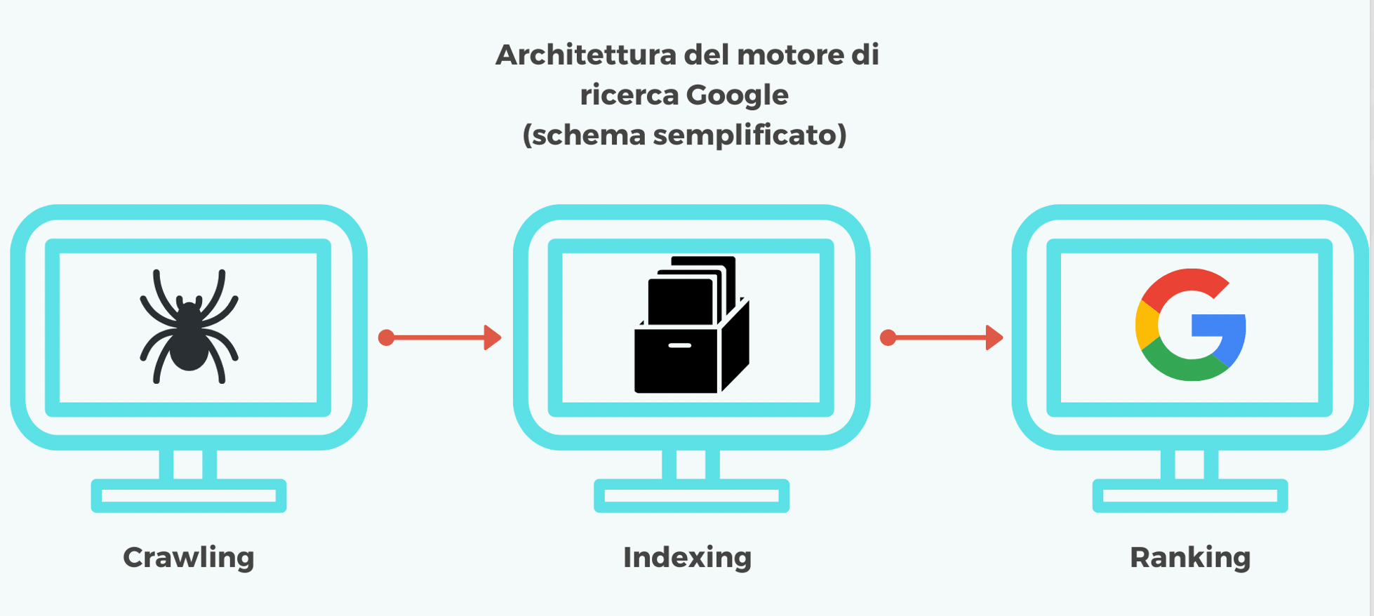 guida seo architettura google