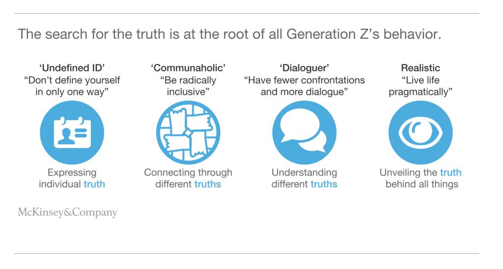 generazione z social media McKinsey
