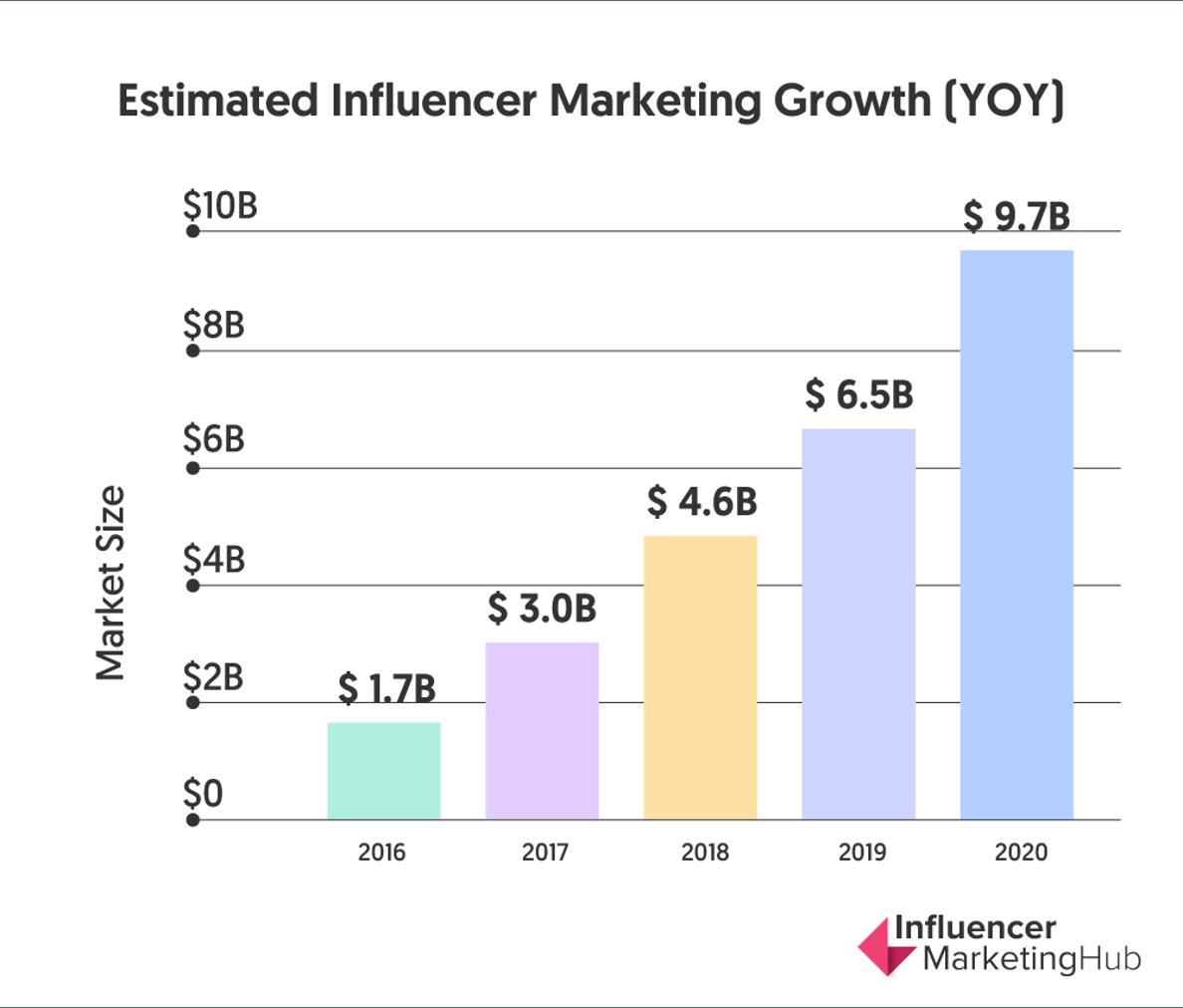 Social media trends 2021 - influencer marketing