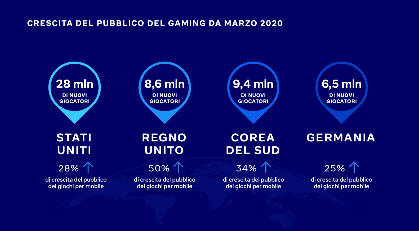 statistiche gaming 2021 - crescita pubblico
