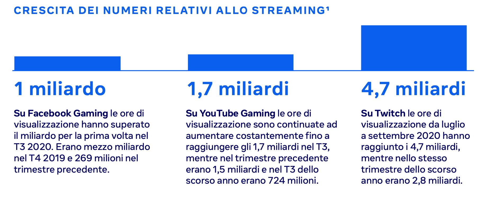 statistiche gaming 2021 - crescita numeri streaming