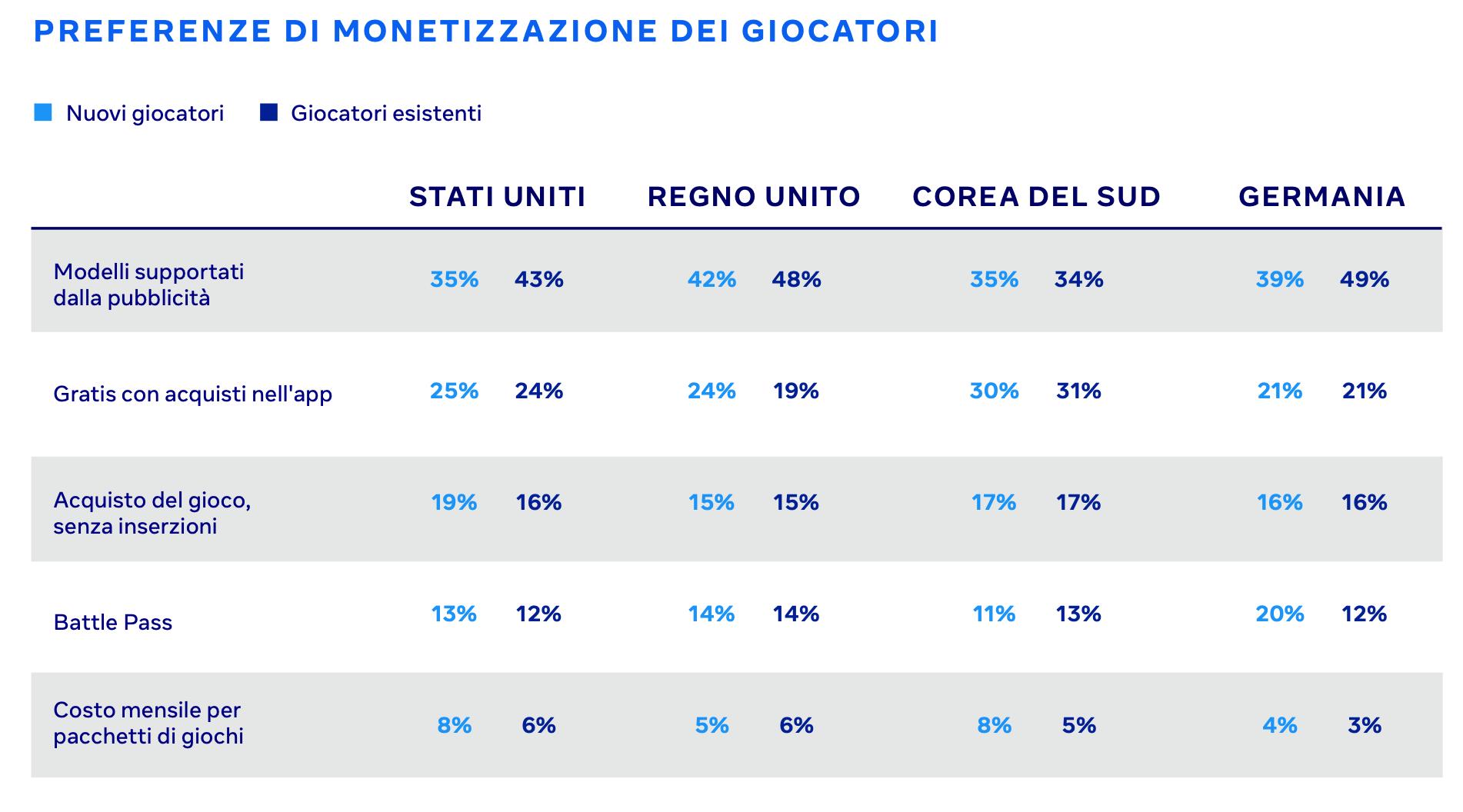 statistiche social - strategie monetizzazione