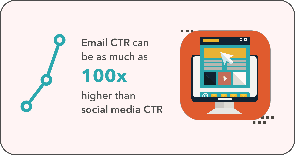 statistiche e-mail marketing 2021: email vs social CTR