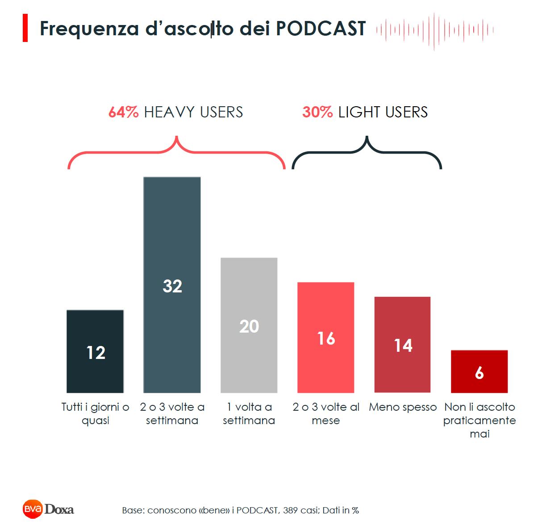 frequenza ascolto podcast indagine Doxa