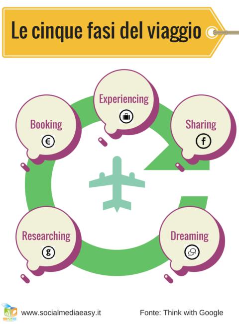 Le 5 fasi del viaggio secondo Google